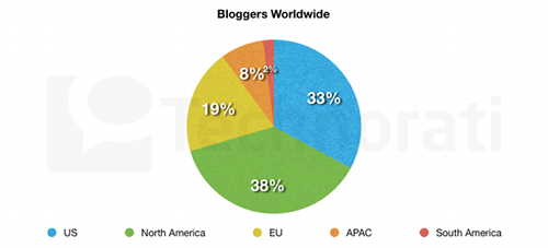 State of the Blogosphere 2010